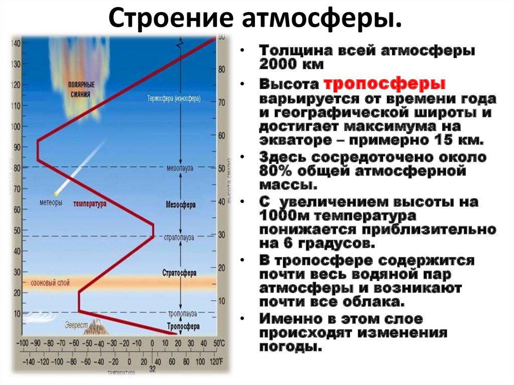 Тропосфера, свойства, строение и структура