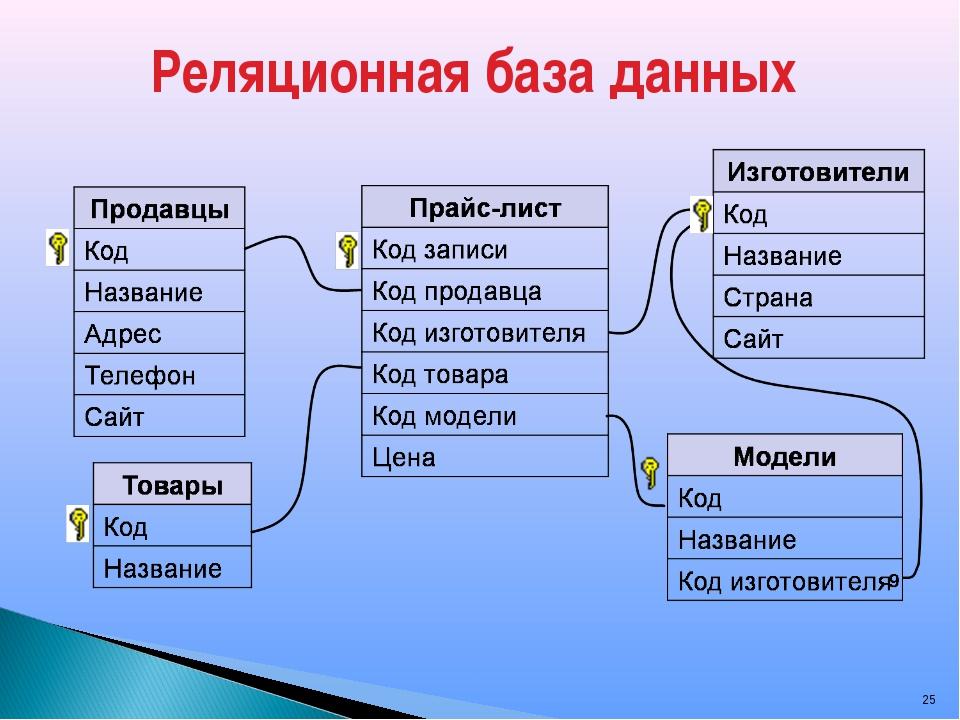 База данных. реляционная база данных