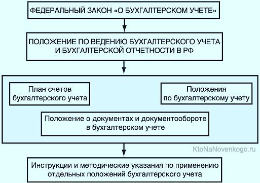 Виды расчетных счетов в банке: отличия и характеристика