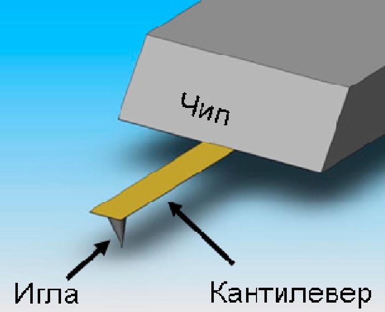 Кантилевер — википедия. что такое кантилевер
