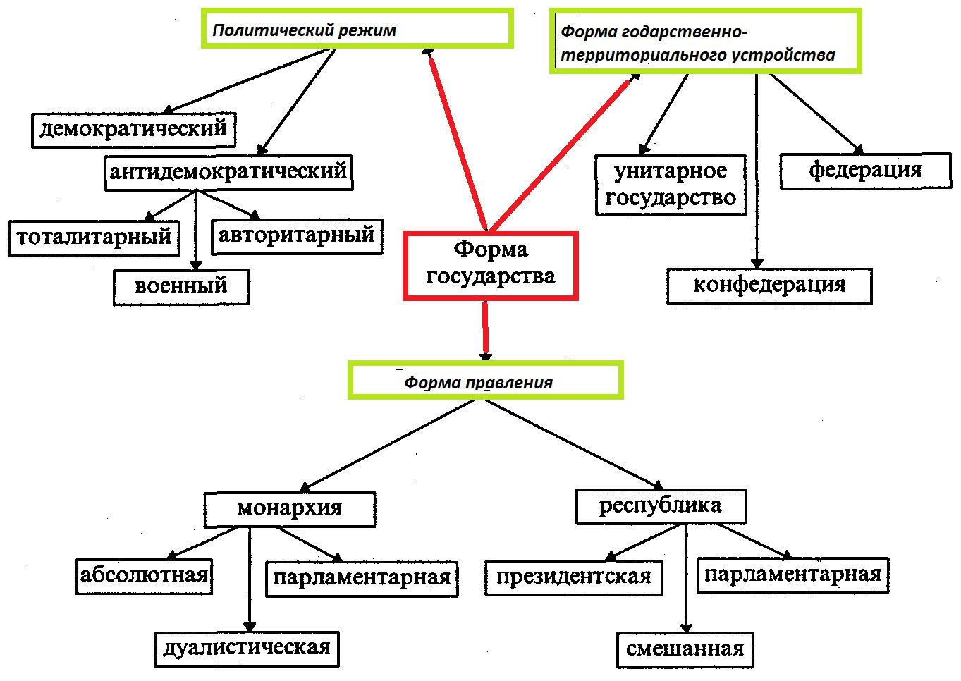 Что такое монархия?
