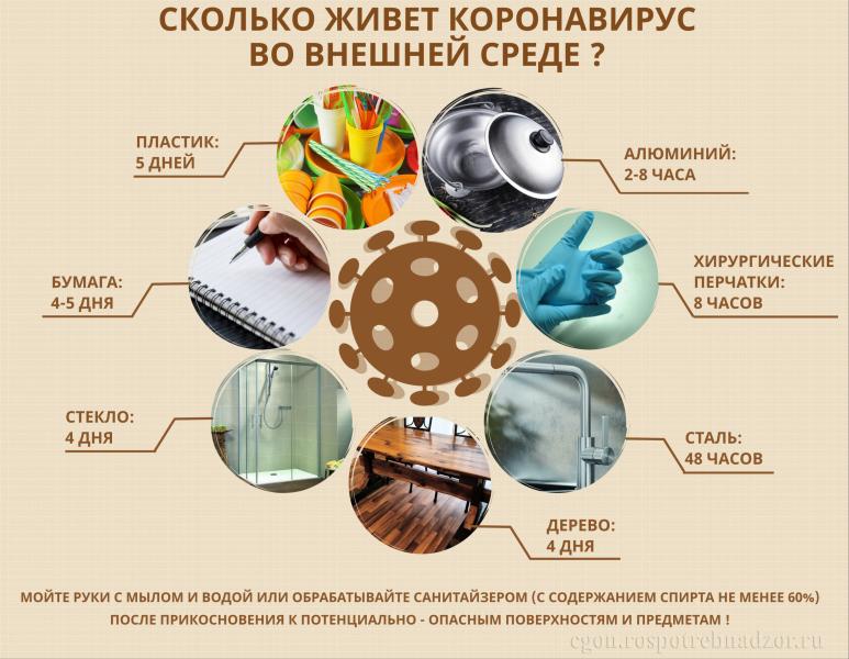 Короновирусная инфекция у человека: как передается, инкубационный период, симптомы, лечение, профилактика