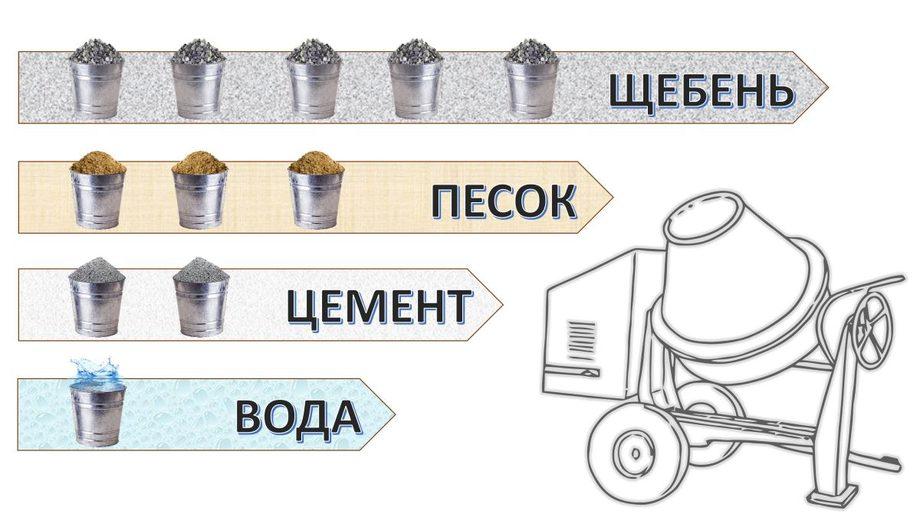 Пластификаторы для бетона и другие модифицирующие добавки