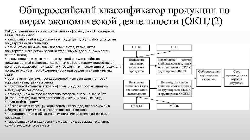 Общероссийский классификатор продукции по видам экономической деятельности окпд 2