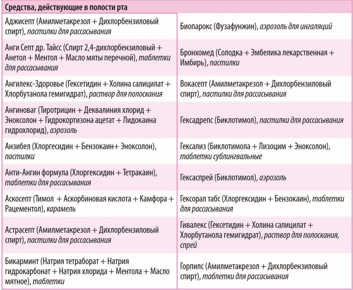 Коронавирус и противомалярийные препараты: какие используют, механизм, список лучших для лечения и профилактики