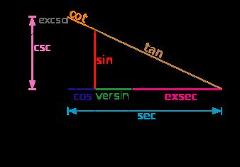 Тригонометрия – это просто и понятно
