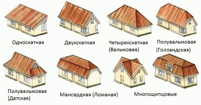 Всё про крыши
