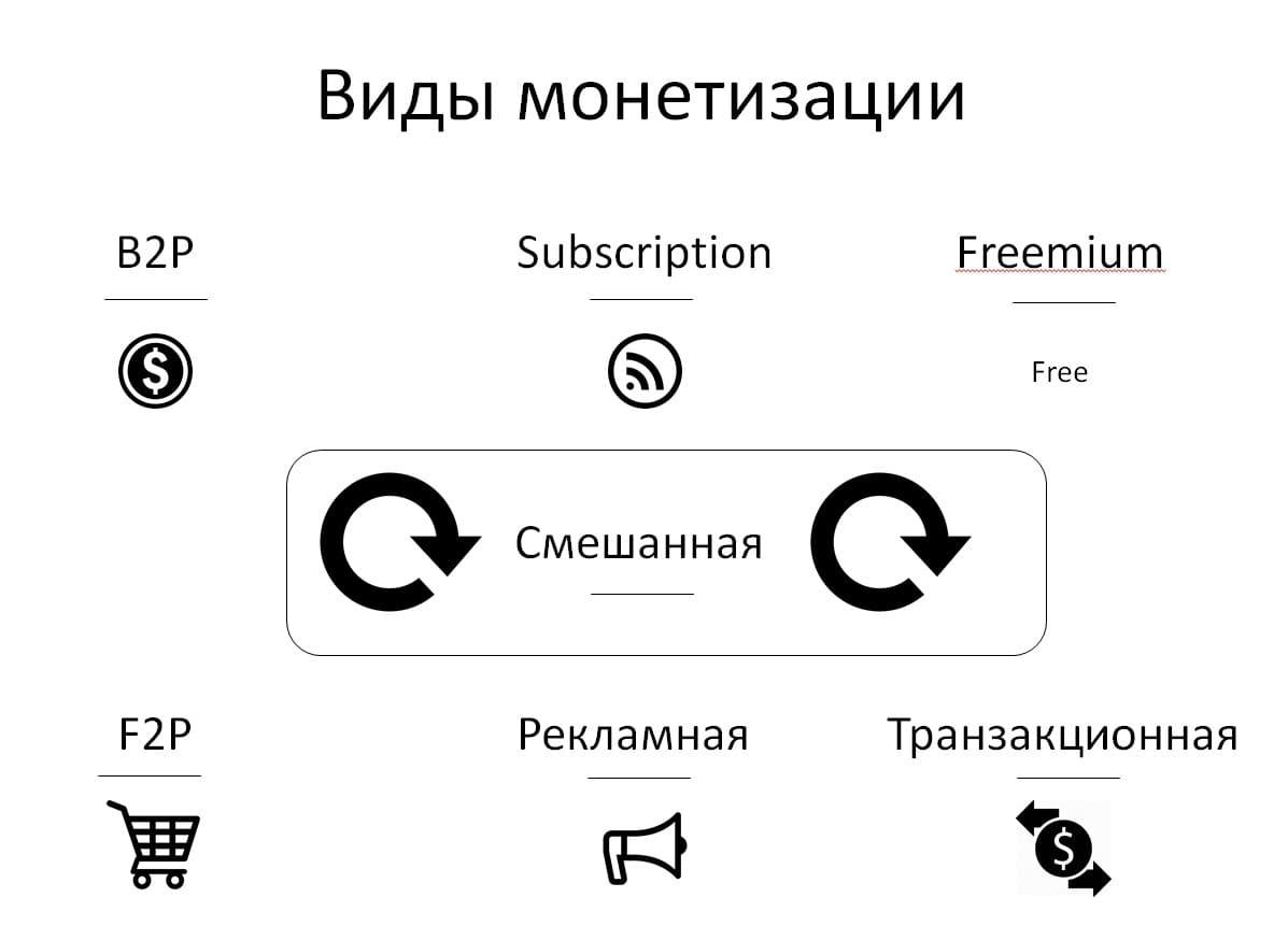 Как монетизировать сайт: большая инструкция для новичков