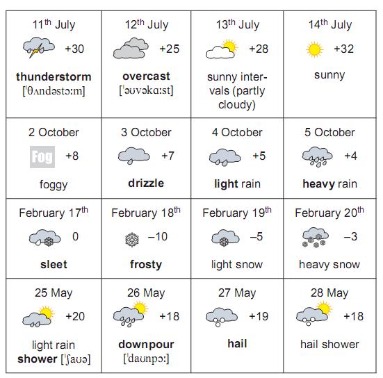 Метеорология — википедия. что такое метеорология