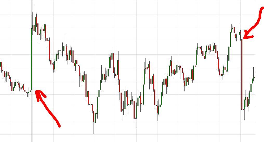 Гэп — что это такое простыми словами в трейдинге на бирже и на рынке форекс