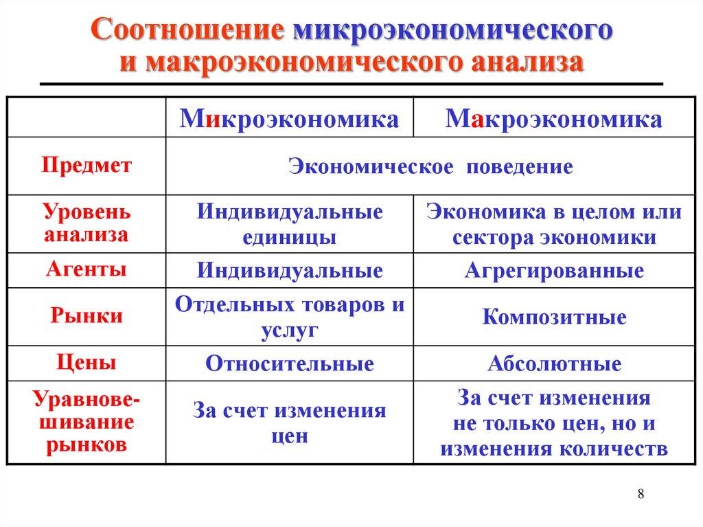Билет№1 предмет экономической теории. микроэкономика и макроэкономика (стр. 1 )   контент-платформа pandia.ru