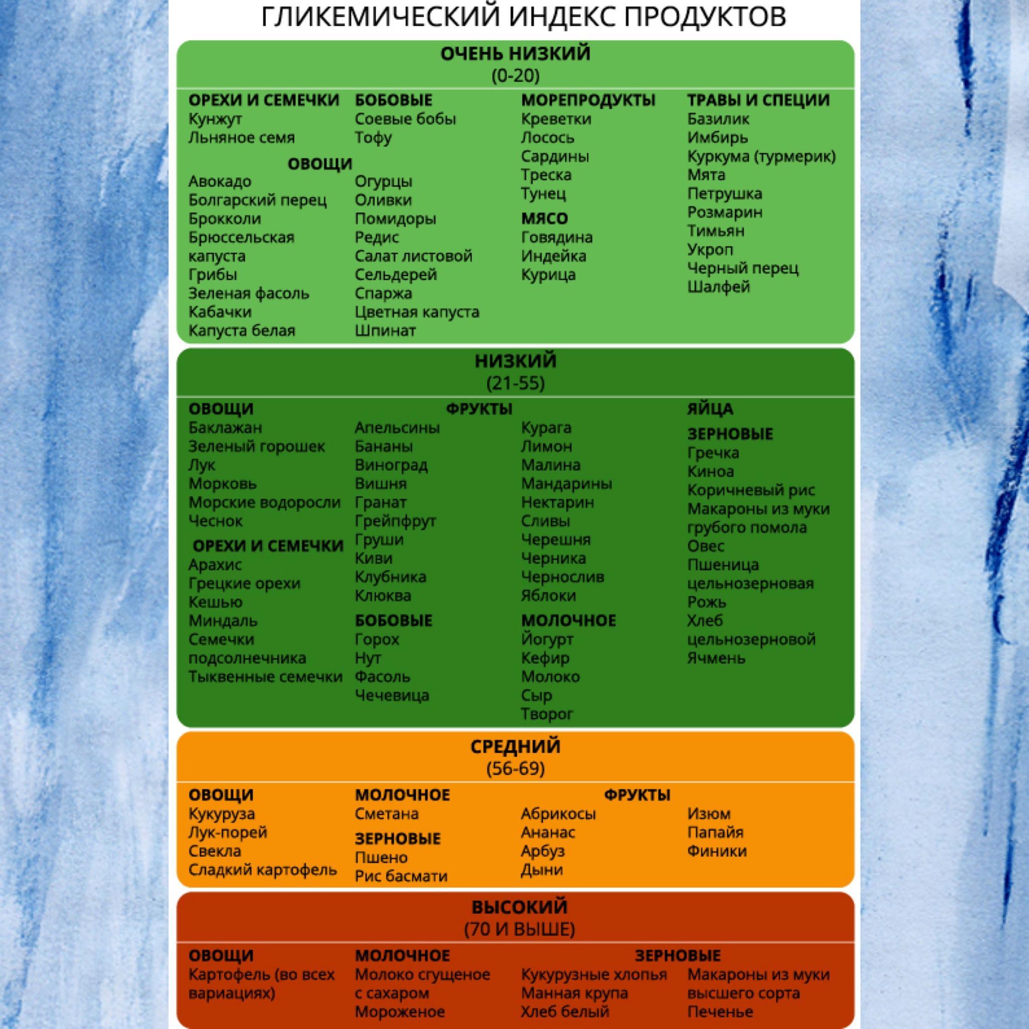 Гликемический индекс ✅ для похудения основные таблицы | women planet