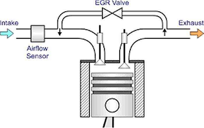 Клапан егр (egr): что это, виды, неисправности, как заглушить клапан егр
