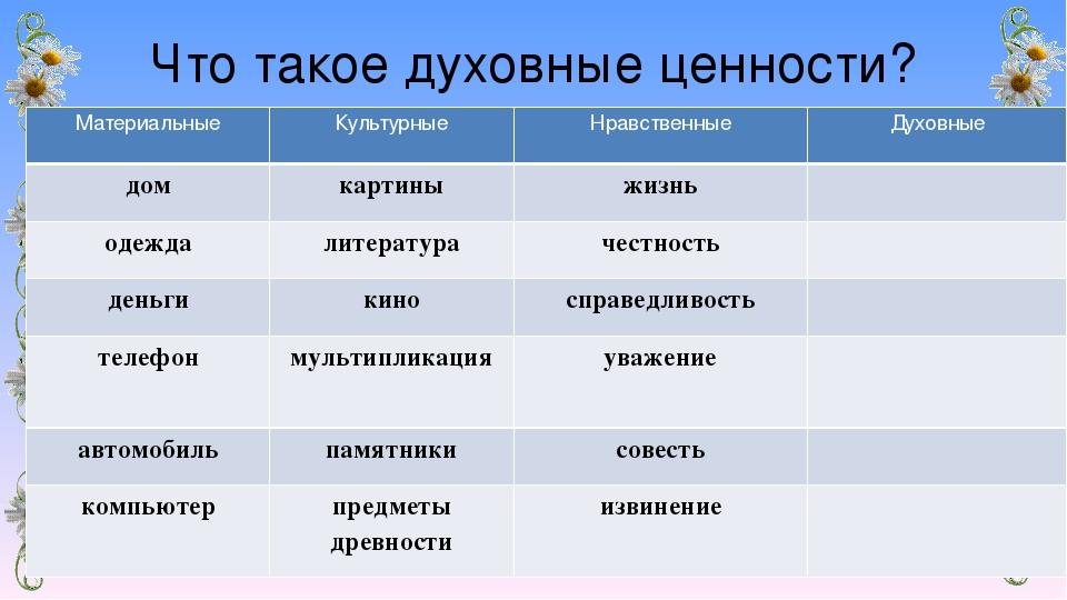 В россии утвержден список духовно-нравственных ценностей