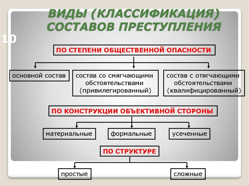 Глава 2. виды составов преступлений