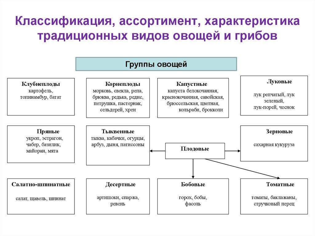Классификация овощей и фруктов - схема и особенности
