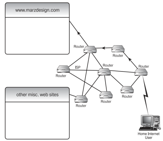 Таблица ip-маршрутизации