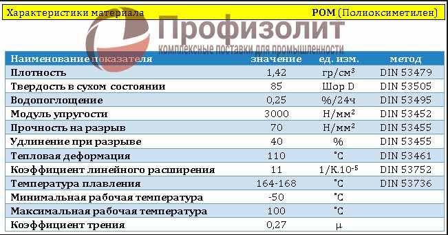 """Полиоксиметилен (пом с) полиацеталь или полиформальдегид - пк """"полипласт"""""""