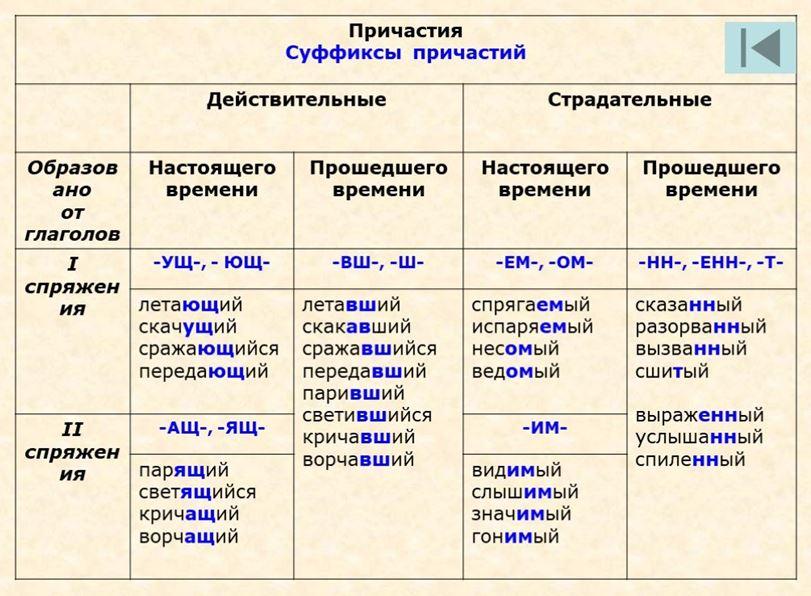 Таблица с примерами страдательных причастий