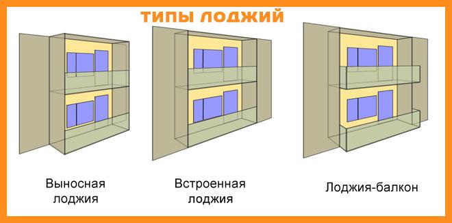 Чем отличается лоджия от балкона по закону - клуб мастеров