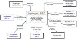 Структура, пример и оформление научно-исследовательской работы