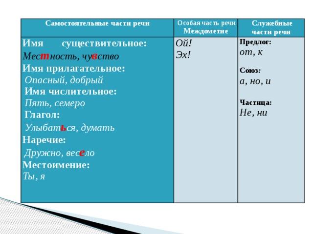 Служебные части речи | русский язык