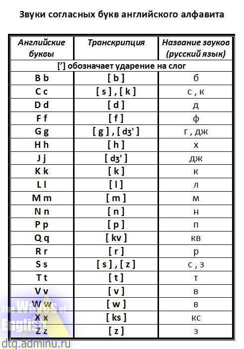 Транскрипция русских слов. фонетический разбор слова онлайн.