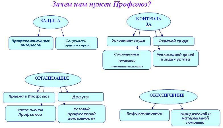 Основные задачи профсоюзов: цели, функции и принципы деятельности