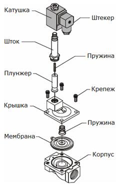 Соленоид википедия