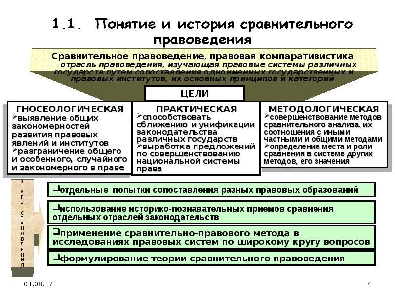3.междисциплинарность сравнительной педагогики