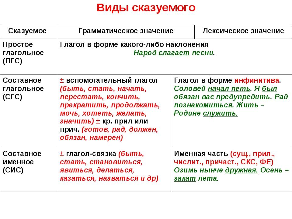 Что такое подлежащее и сказуемое. как определить подлежащее и сказуемое в русском языке. в этой статье вы узнаете, что такое подлежащее и сказуемое в предложении.