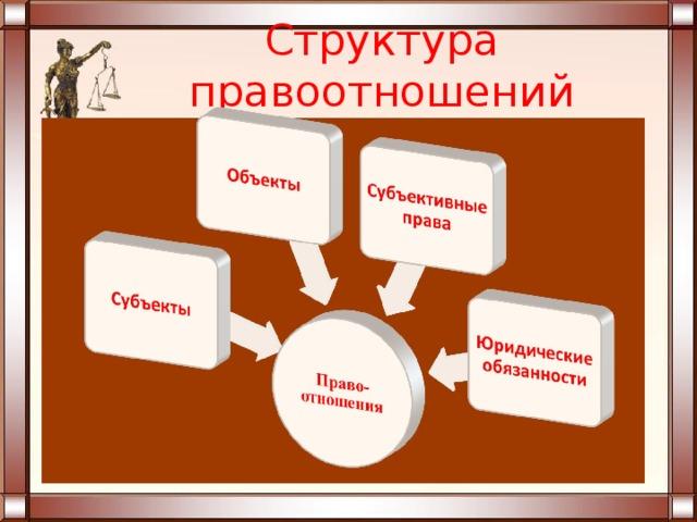 Правоотношения — что это такое, их виды (гражданские, административные, семейные), признаки, особенности и структура правоотношений | ktonanovenkogo.ru