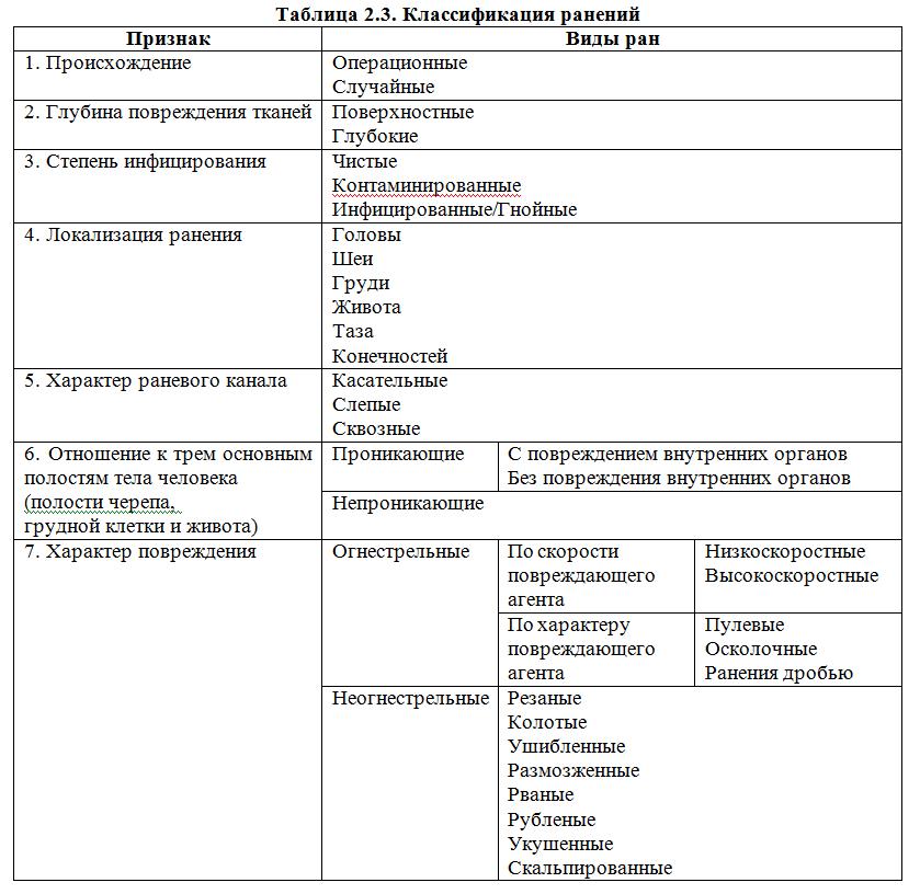 Руководство ран — википедия. что такое руководство ран