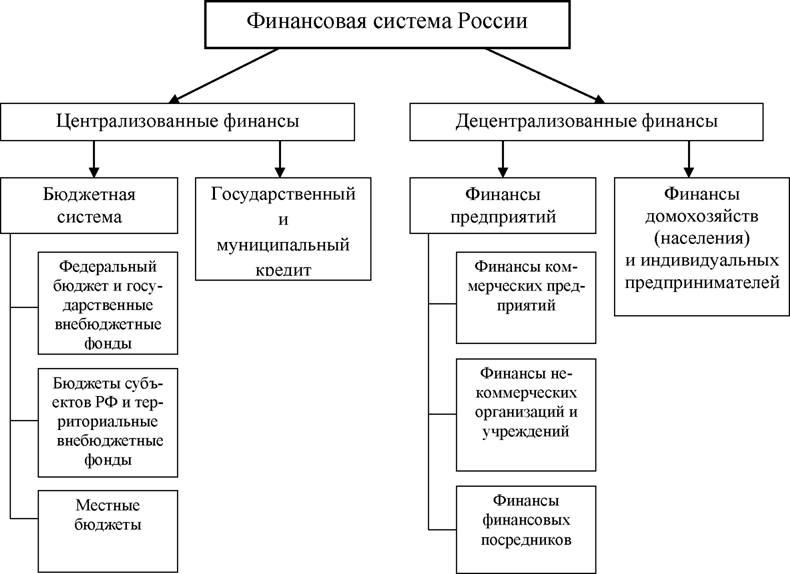 Лекция №2 финансовая система. финансы: конспект лекций