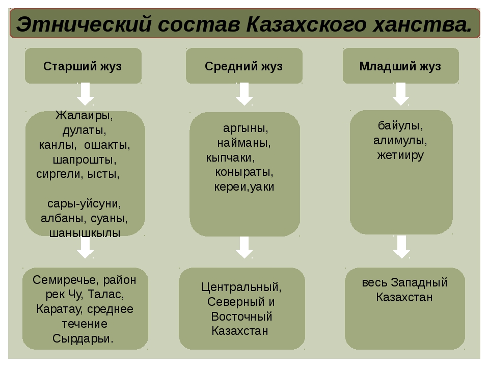 Казахский род — википедия с видео // wiki 2