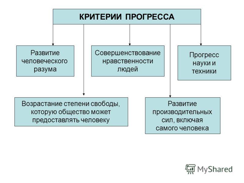 Прогресс — что это такое,  критерии и виды (общественный, научно-технический) | ktonanovenkogo.ru