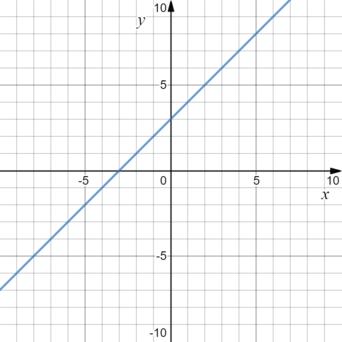 7 класс. алгебра. линейная функция.