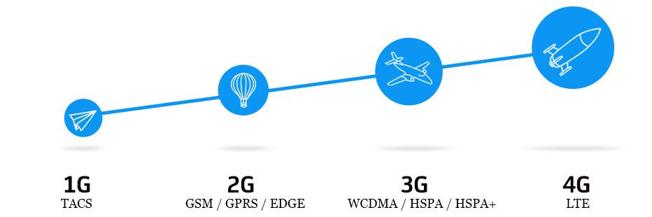 Volte мегафон - как подключить и отключить услугу