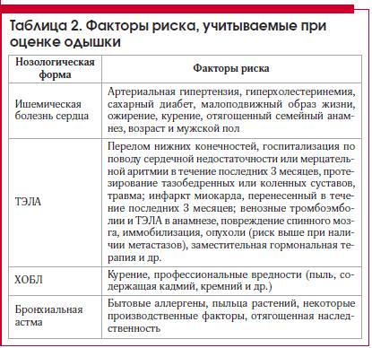 Учащенное дыхание  - medside.ru