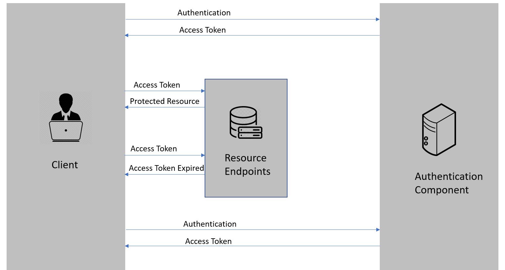 Аутентификация и авторизация в микросервисных приложениях / dataart corporate blog / habr