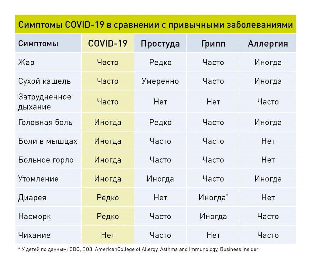 Симптомы коронавируса covid-19 – в 2020 году, первые признаки коронавирусной инфекции у человека