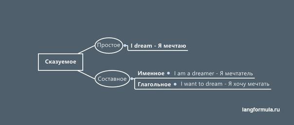 Способы выражения сказуемого – таблица с примерами (8 класс, русский язык)