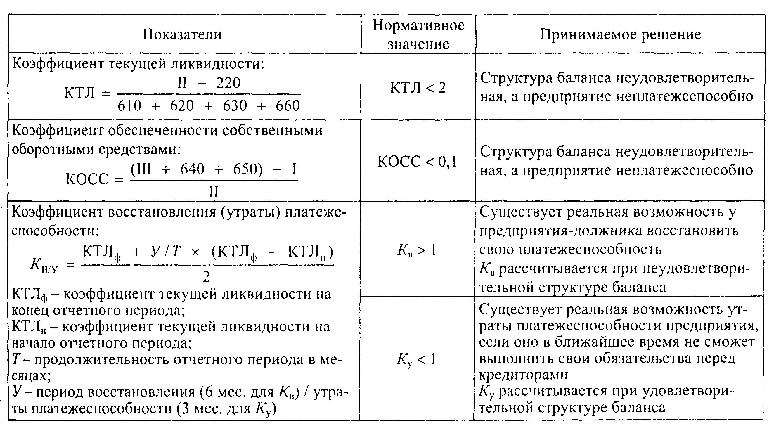 Ликвидность простыми словами