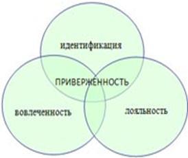 Понятия приверженности и обязательств. практика управления человеческими ресурсами