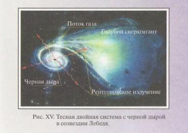 Солнце: описание звезды и интересные факты