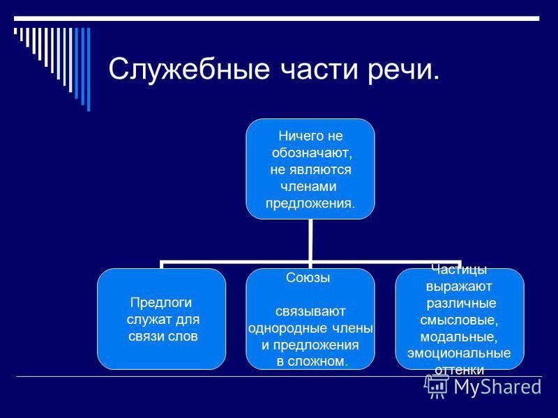 Части речи в русском языке