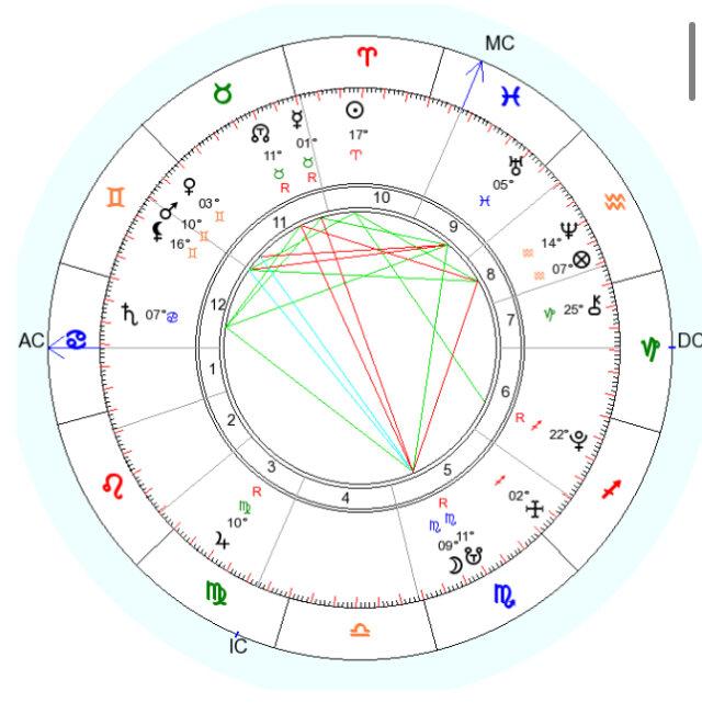 Асцендент в тельце — astroum.ru