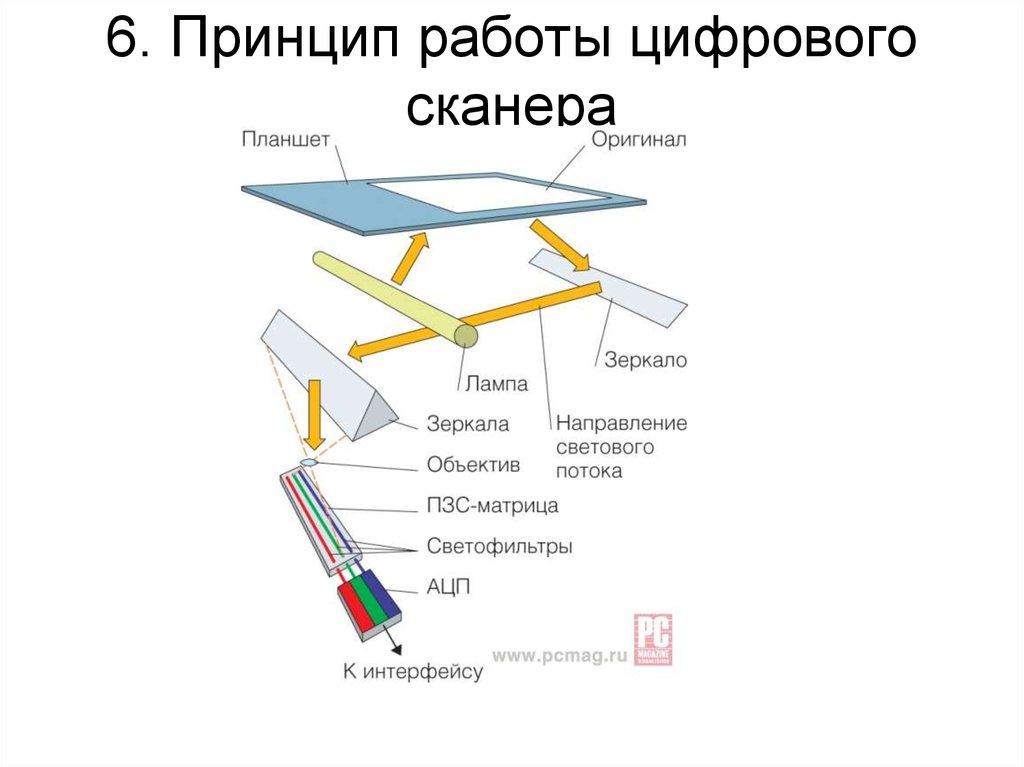 Как это устроено: структура изображений в формате png. разбираем на примере — underpowered