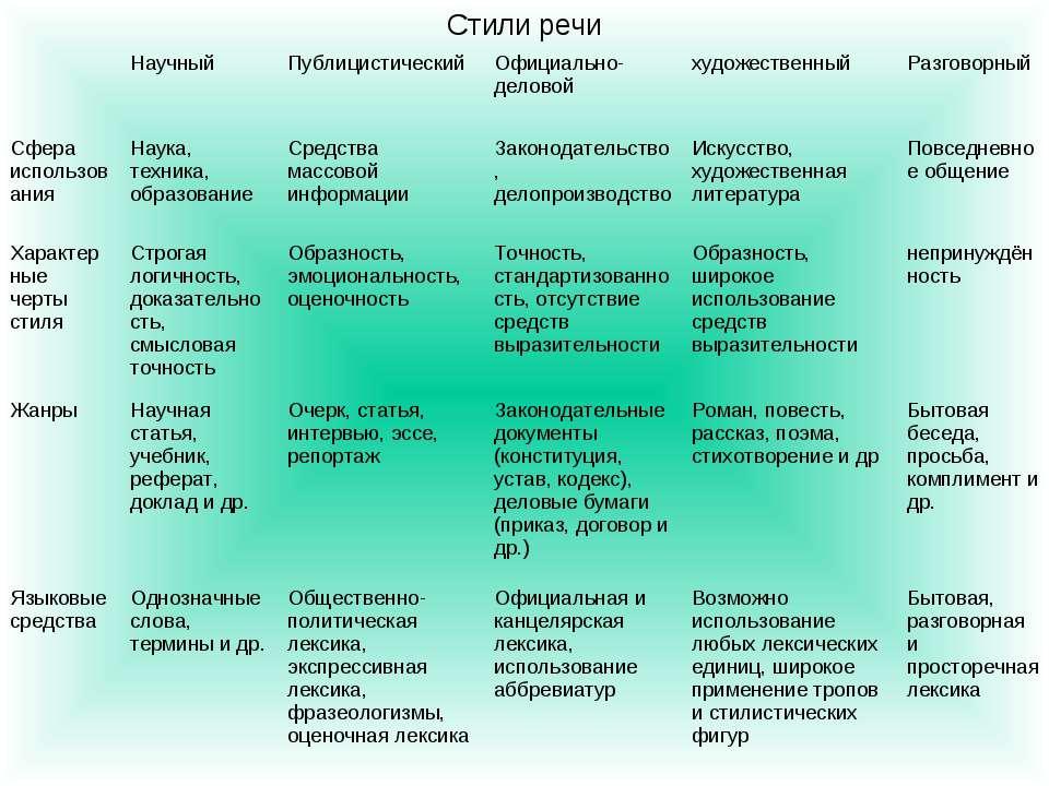 Виды и жанры журналистики: информационные, аналитические