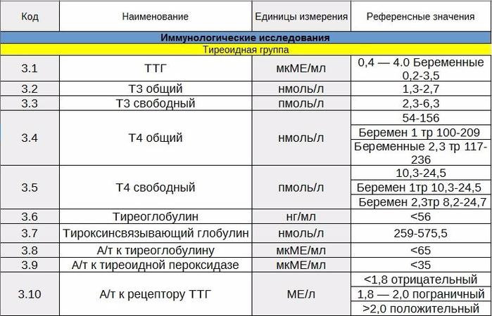 Тиреотропный гормон (ттг). что он значит, какова норма его содержания, причины повышения и понижения уровня ттг